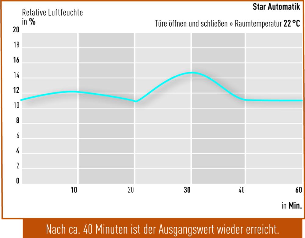 Tuer-oeffnen-Star-Automatik