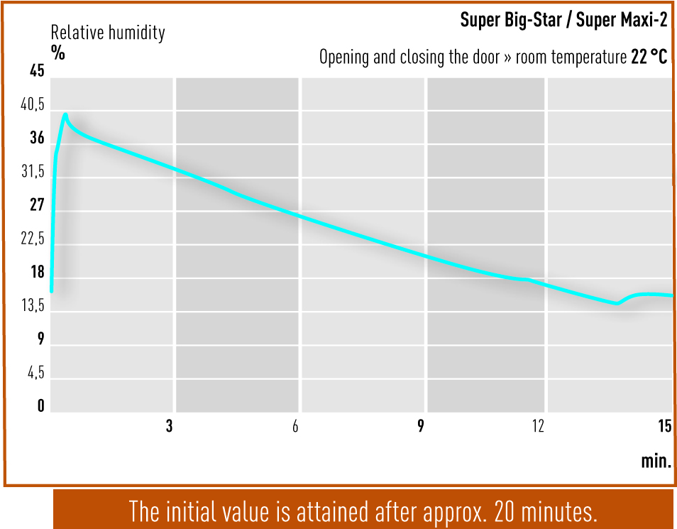 Tuer-oeffnen-Super-Big-Star-und-Maxi-2-Eng