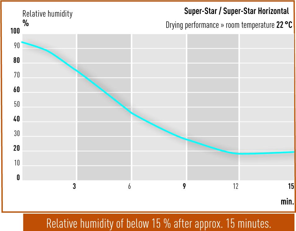 Trockenleistung-Super-Star-Eng