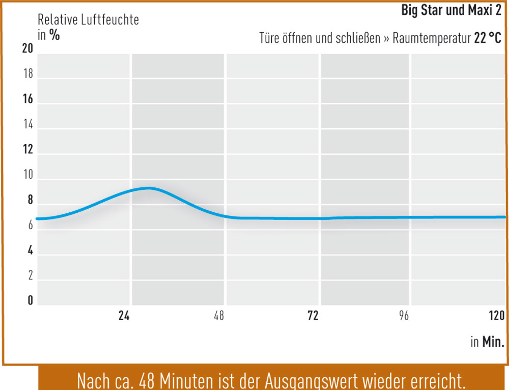 Tuer-oeffnen-Big-Star-und-Maxi-2