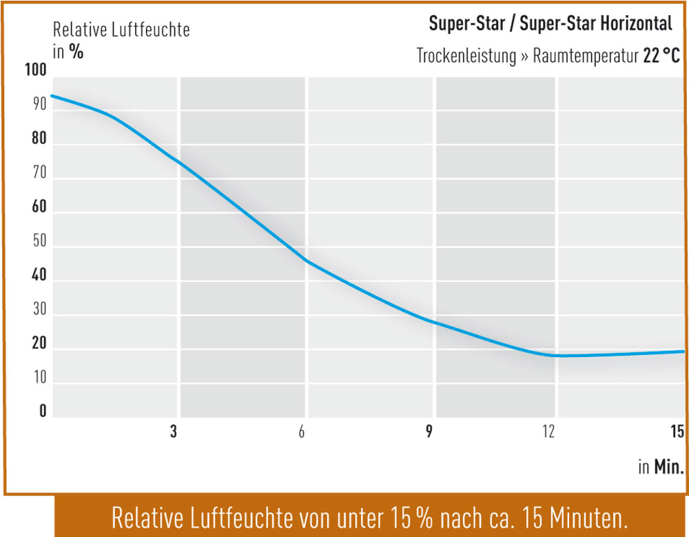 Trockenleistung-Super-Star