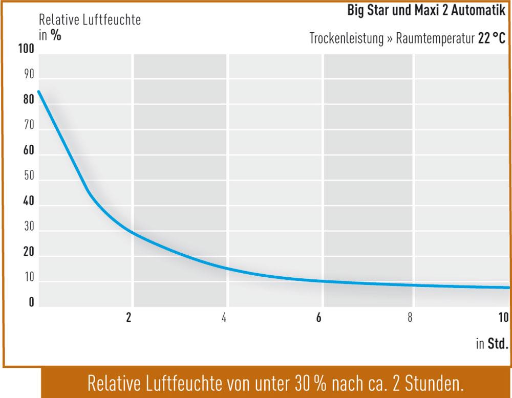 Trockenleistung-Big-Star-und-Maxi-2-Automatik