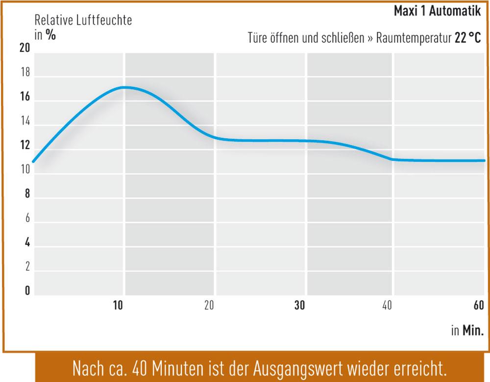 Tuer-oeffnen-Maxi-1-Automatik