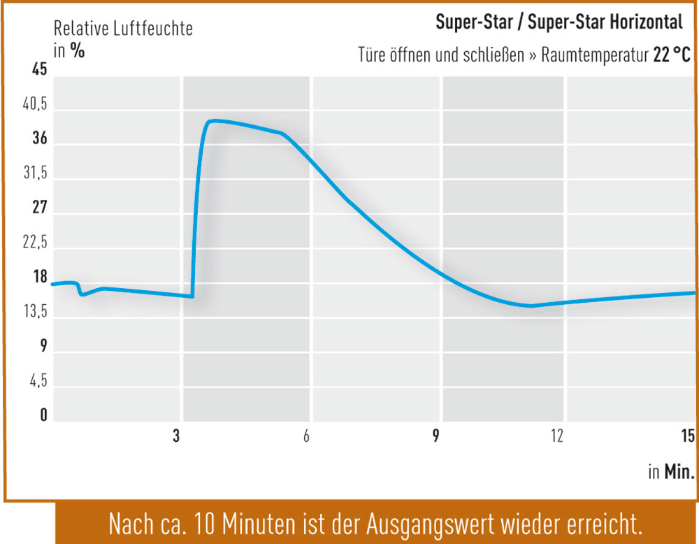 Tuere-oeffnen-Super-Star