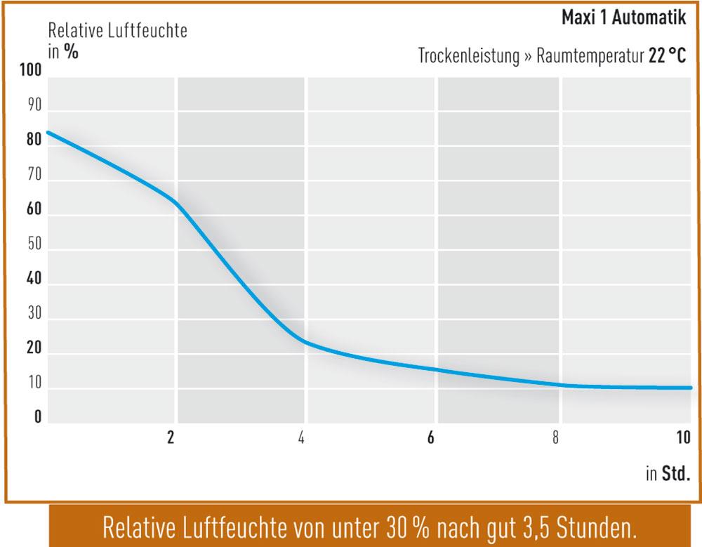 Trockenleistung-Maxi-1-Automatik