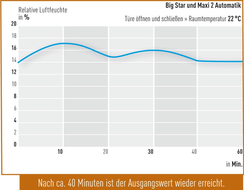 Tuer-oeffnen-Big-Star-und-Maxi-2-Automatik