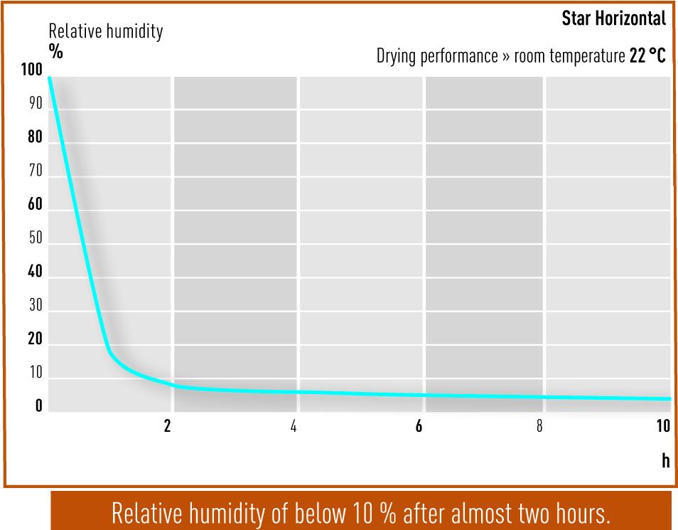 Trockenleistung-Star-Horizontal