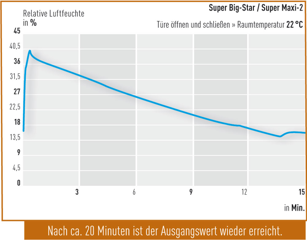 Tuere-oeffnen-Super-Big-Star