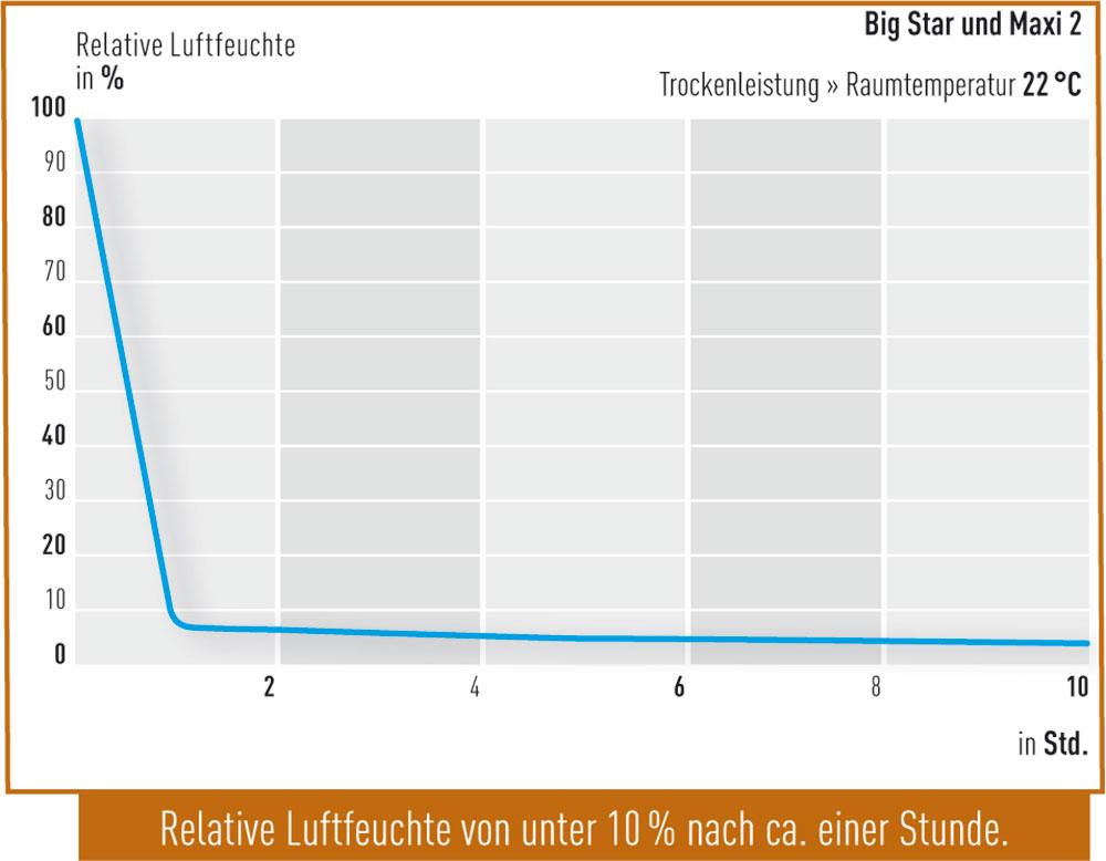 Trockenleistung-Big-Star-und-Maxi-2