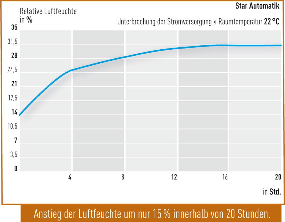 Unterbrechung-der-Stromversorgung-Star-Automatik
