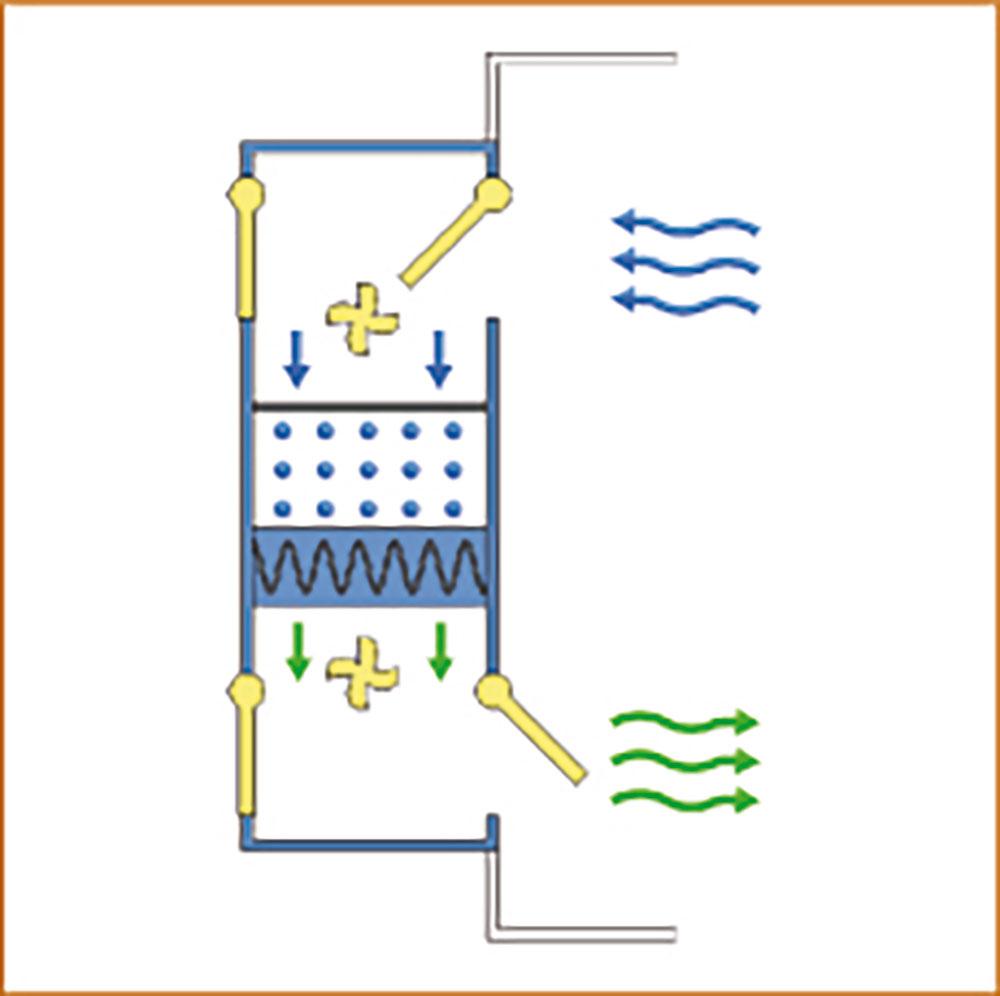 Entfeuchtungssystem-Trockenzyklus