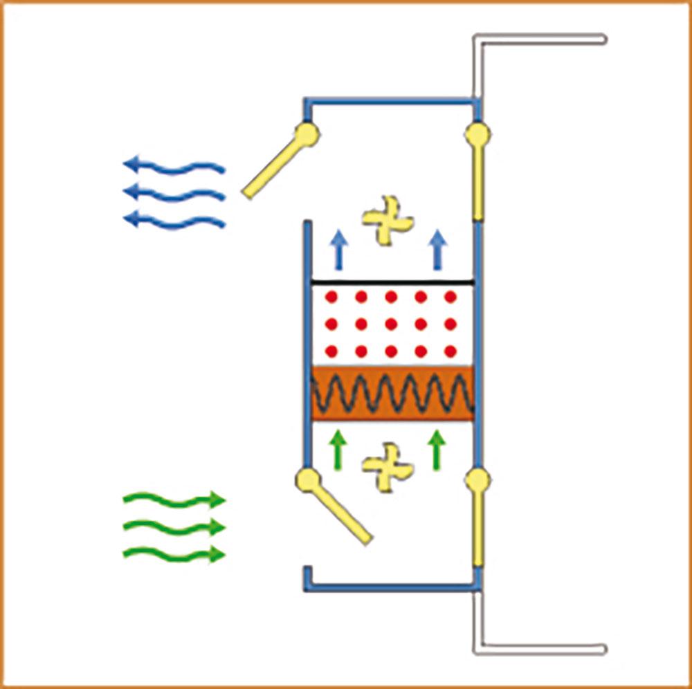 Entfeuchtungssystem-Regenartionszyklus